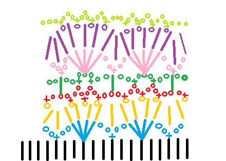 Crochet Colorful Baby Dress Crochet Pattern Make